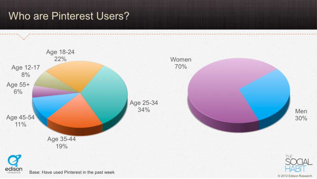 Pinterest Users Demographic Statistics