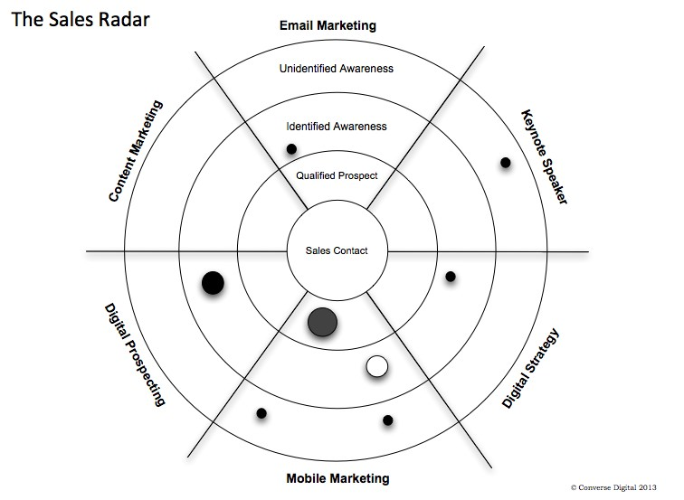 Sales Radar Sales Funnel