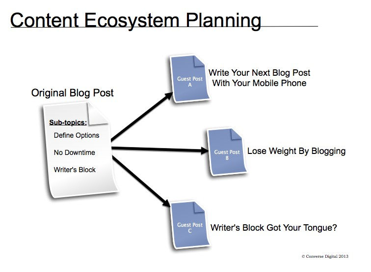 Content Ecosystem Planning Content Marketing and Blogging